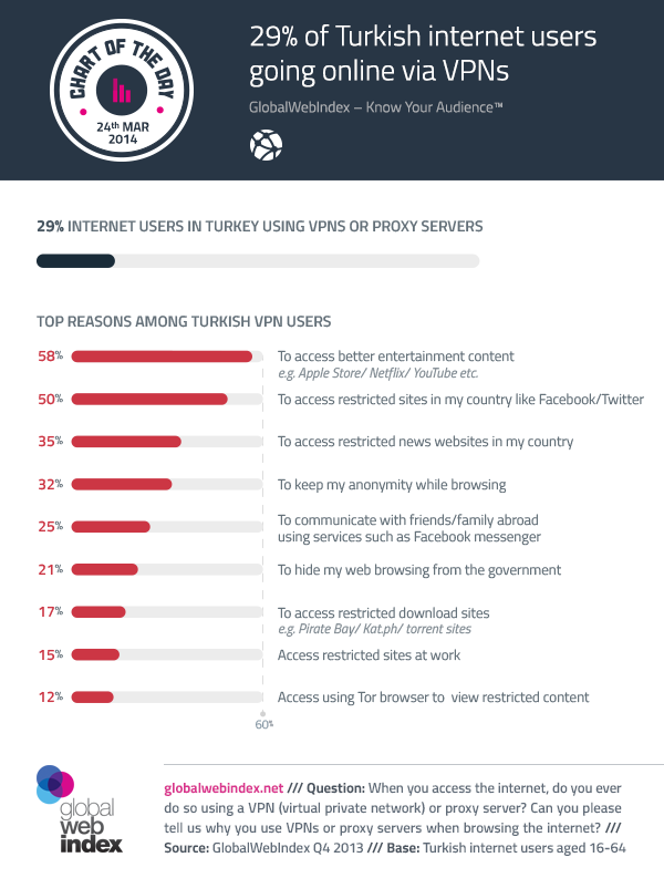 24th-March-2014-29-of-Turkish-internet-users-going-online-via-VPNs
