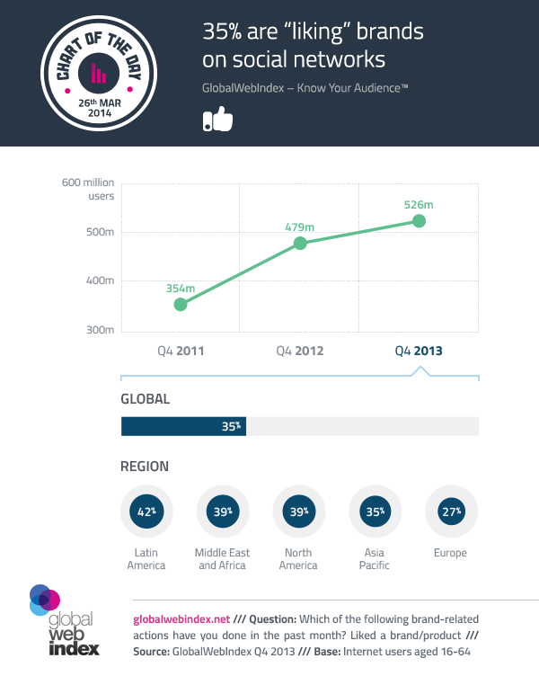 26th-March-2014-35-are-liking-brands-on-social-networks
