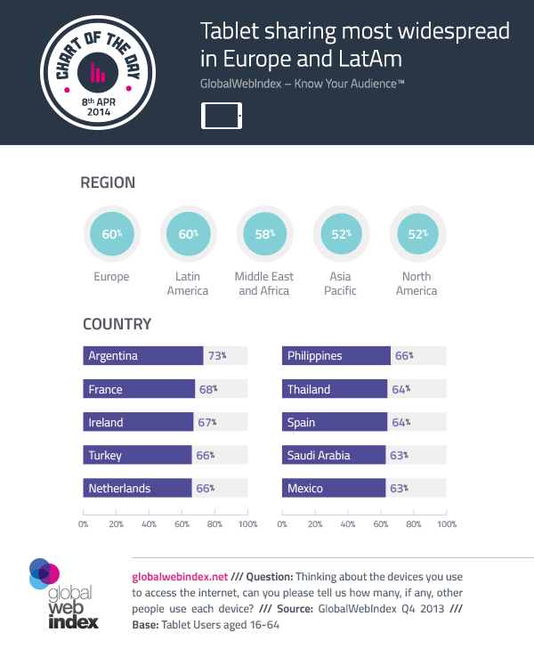 8th-April-2014-Tablet-sharing-most-widespread-in-Europe-and-LatAm