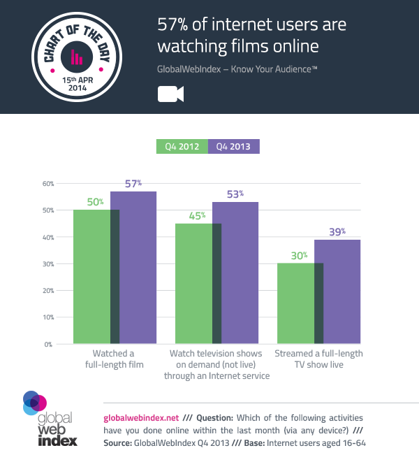 15th-April-2014-57-of-internet-users-are-watching-films-online