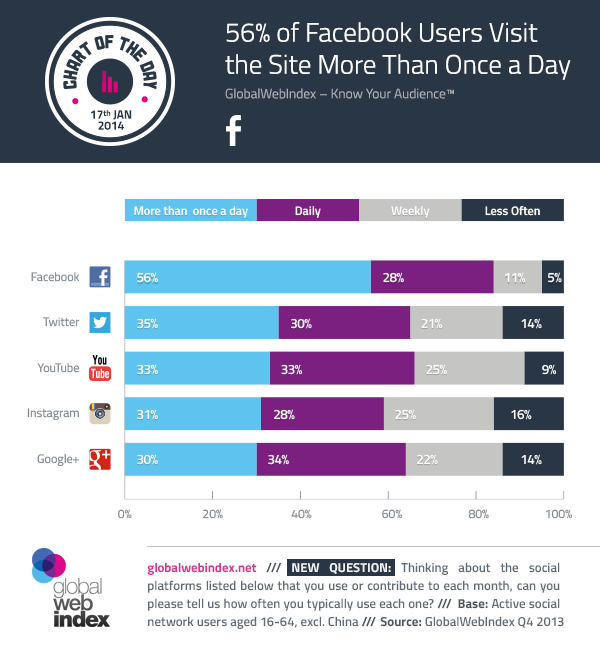 17th-January-2014-56-of-Facebook-Users-Visit-the-Site-More-Than-Once-a-Day