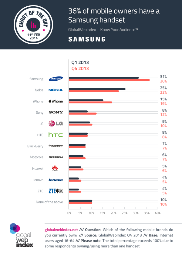 11th-February-2014-36-of-mobile-owners-have-a-Samsung-handset