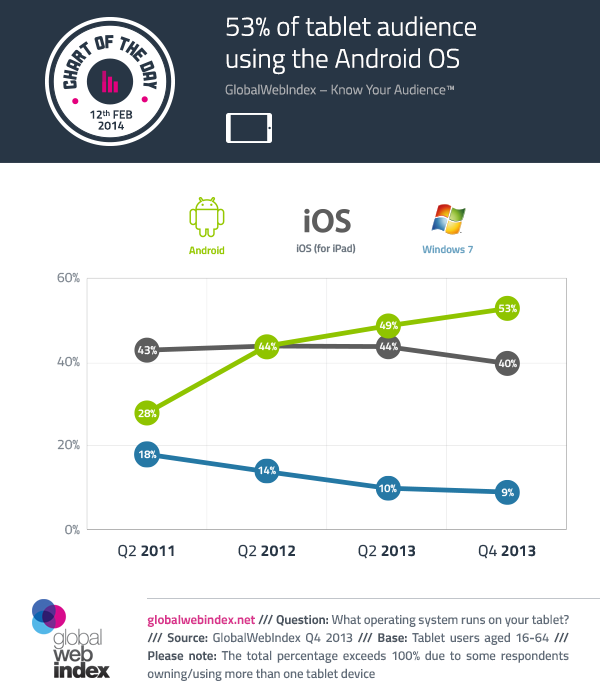 12th-February-2014-53-of-tablet-audience-using-the-Android-OS