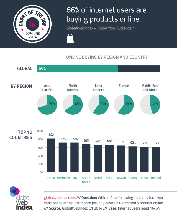 30th-June-2014-66-of-internet-users-are-buying-products-online