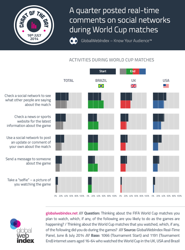 16th-July-2014-A-quarter-posted-real-time-comments-on-social-networks-during-World-Cup-matches
