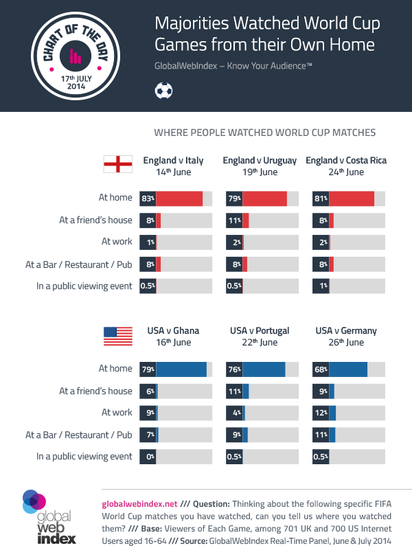 17th-July-2014-Majorities-Watched-World-Cup-Games-from-their-Own-Home