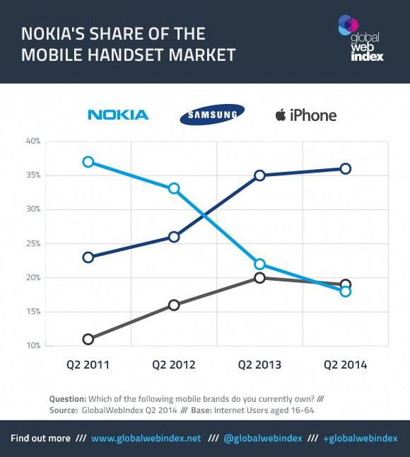 Microsoft-Chart-Blog