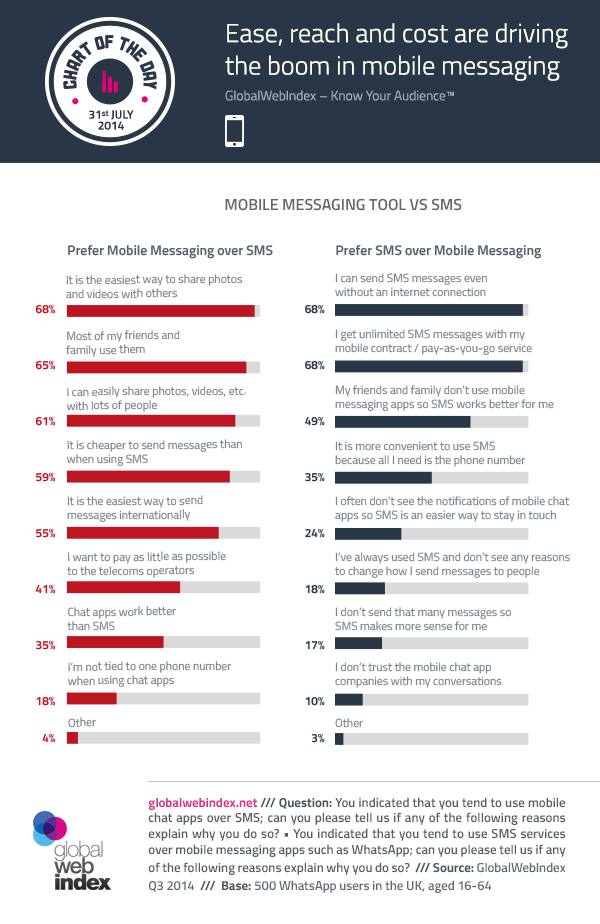31st-July-2014-Ease-reach-and-cost-are-driving-the-boom-in-mobile-messaging