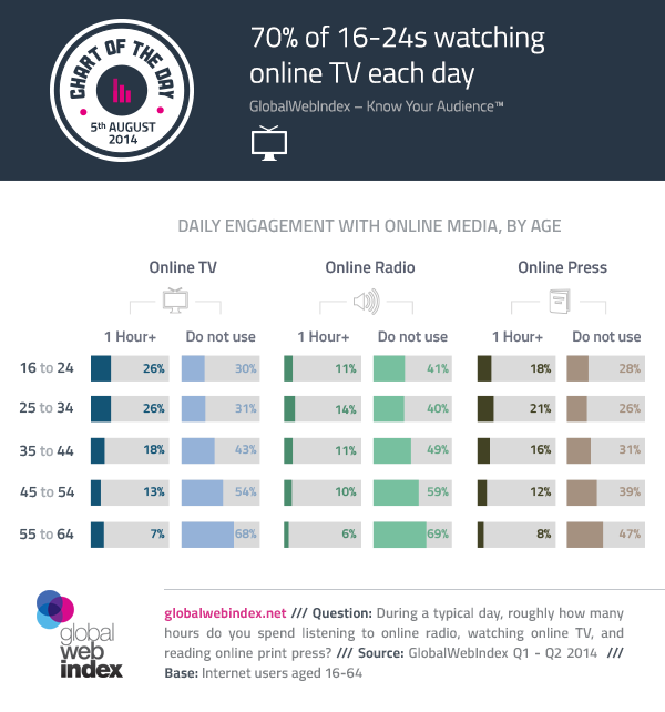 5th-August-2014-70-of-16-24s-watching-online-TV-each-day