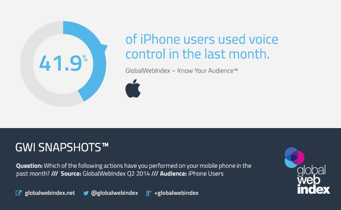 41.9% of iPhone users have used voice control in the last month