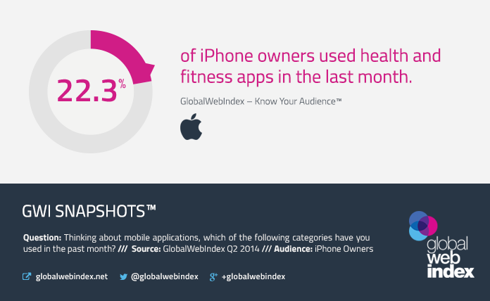 22.3% of iPhone owners used health apps