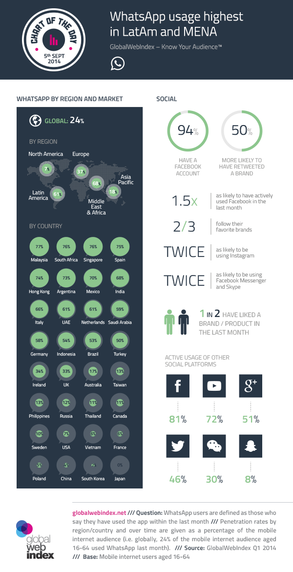 5th-Sept-2014-WhatsApp-usage-highest-in-LatAm-and-MENA