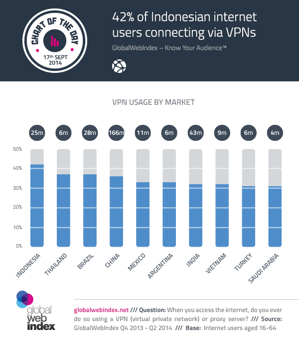17th-Sept-2014-42-of-Indonesian-internet-users-connecting-via-VPNs