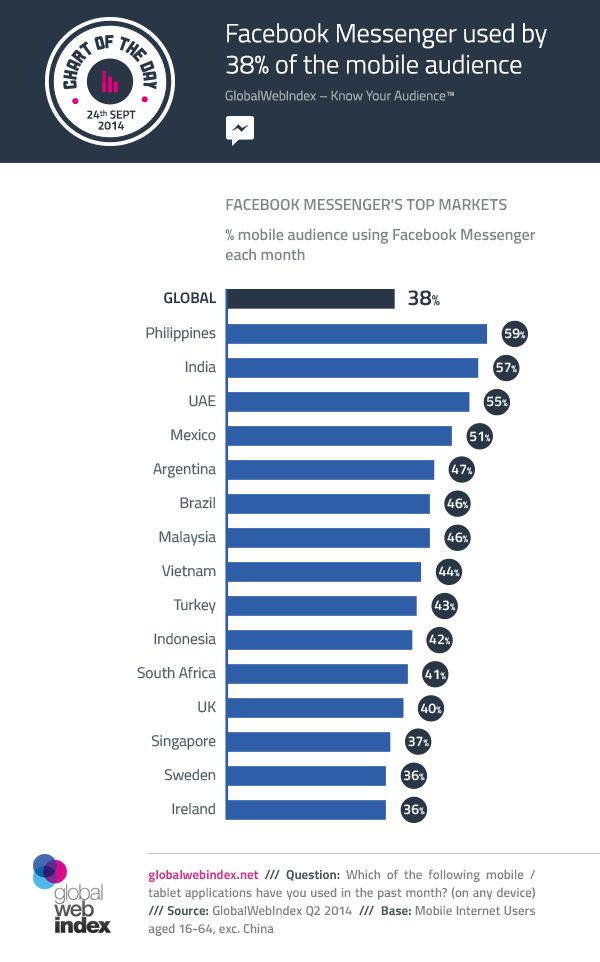 24th-Sept-2014-Facebook-Messenger-used-by-38-of-the-mobile-audience