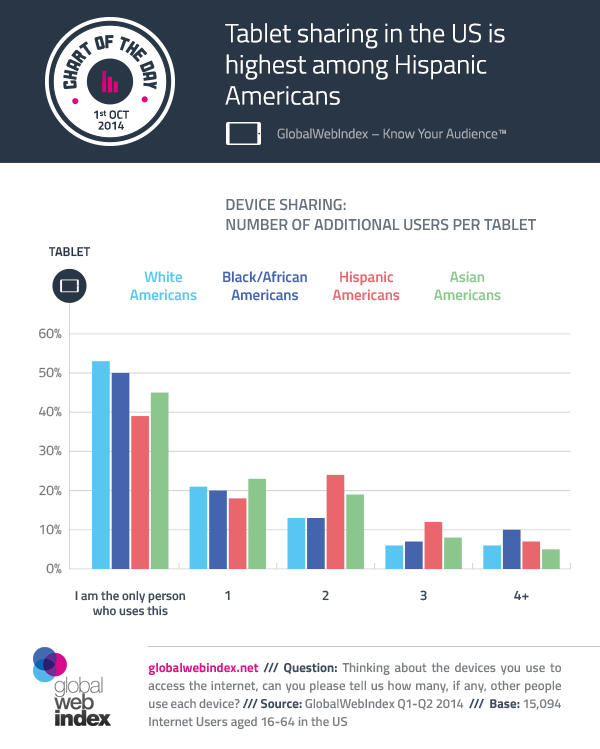 1st-Oct-2014-Tablet-sharing-in-the-US-is-highest-among-Hispanic-Americans