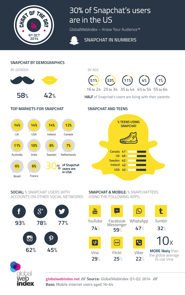6th-Oct-2014-30-of-Snapchats-users-are-in-the-US