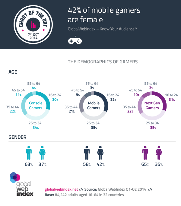 7th-Oct-2014-42-of-mobile-gamers-are-female