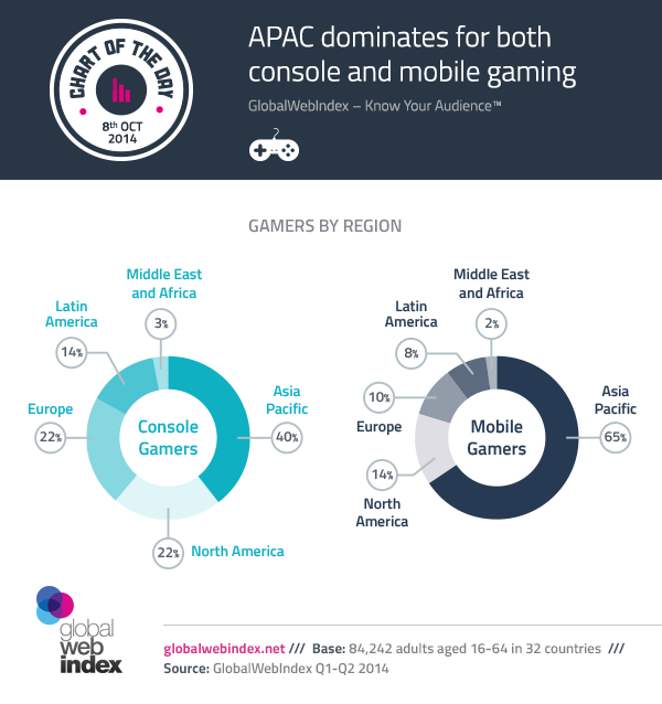 8th-Oct-2014-APAC-dominates-for-both-console-and-mobile-gaming