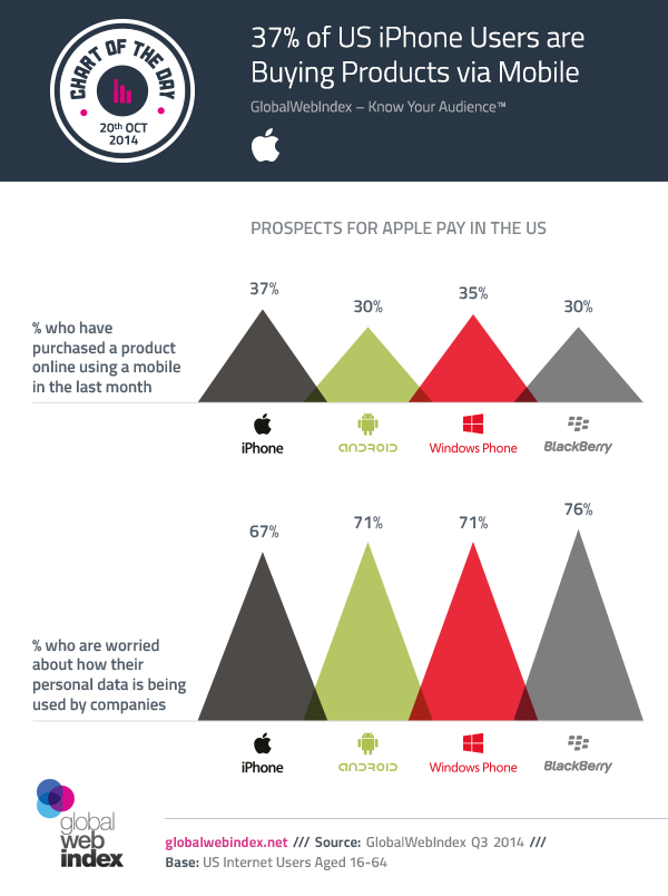 20th-Oct-2014-37-of-US-iPhone-Users-are-Buying-Products-via-Mobile