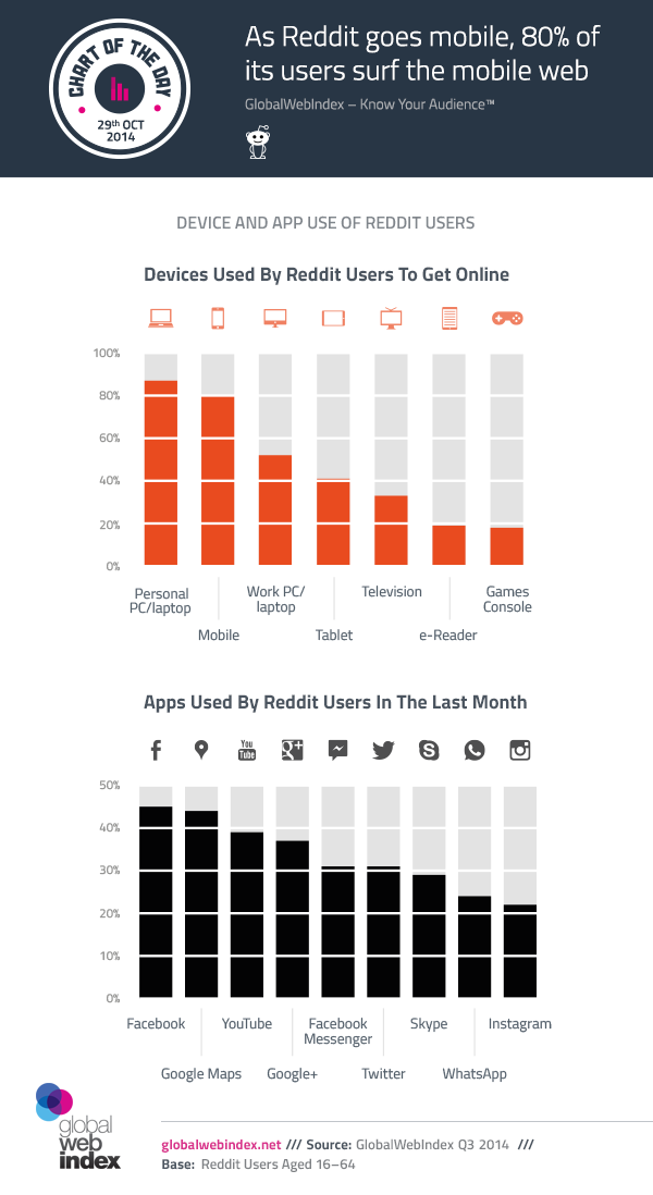 29th-Oct-2014-As-Reddit-goes-mobile-80-of-its-users-surf-the-mobile-web