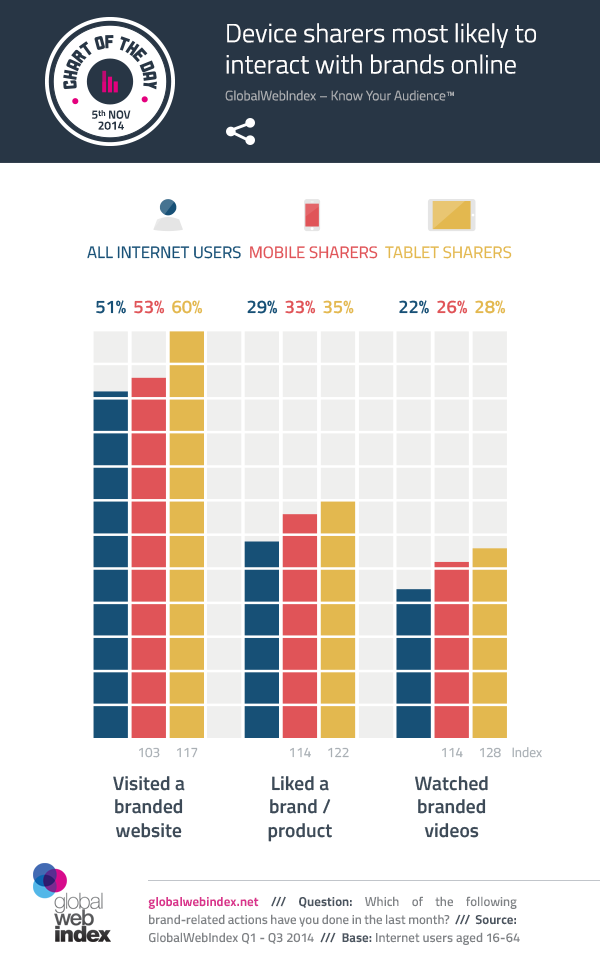 5th-Nov-2014-Device-sharers-most-likely-to-interact-with-brands-online