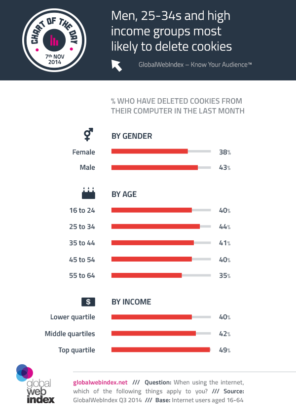 7th-Nov-2014-Men-25-34s-and-high-income-groups-most-likely-to-delete-cookies
