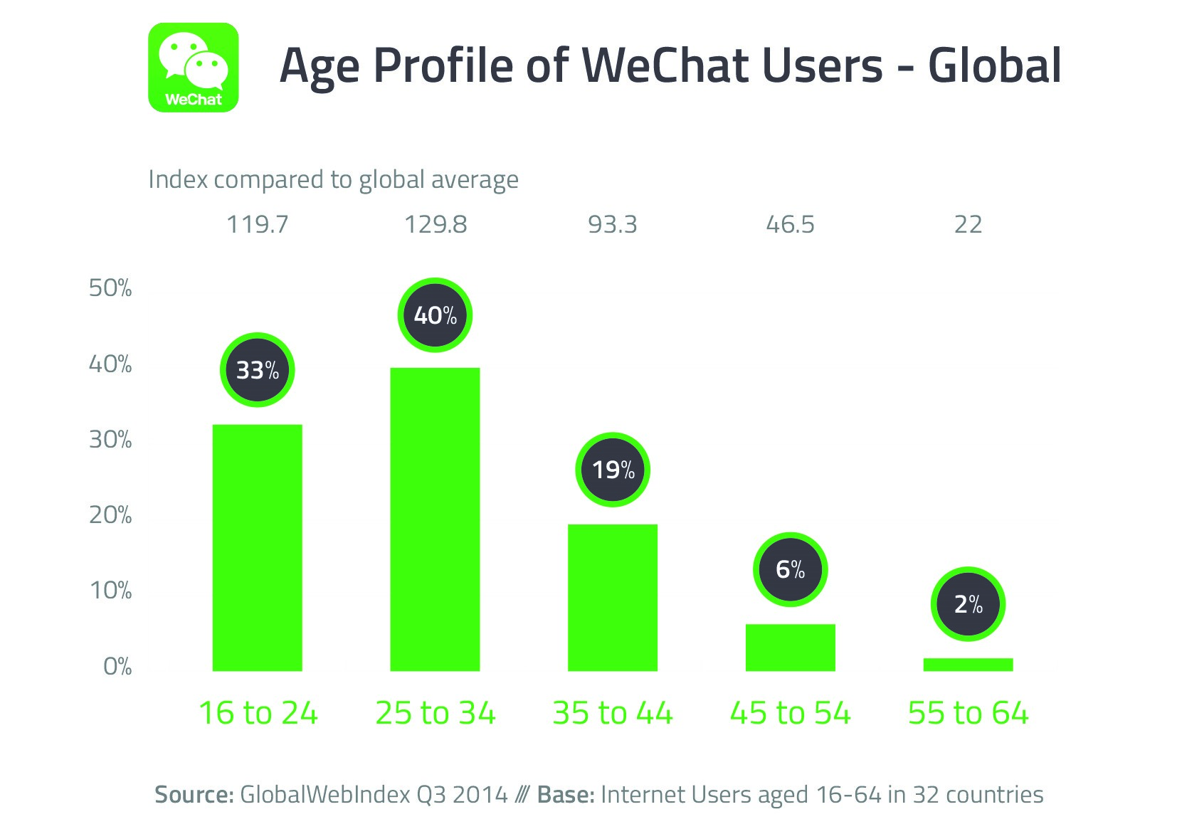 Age_Profile_of_WeChat_Users_-_Global