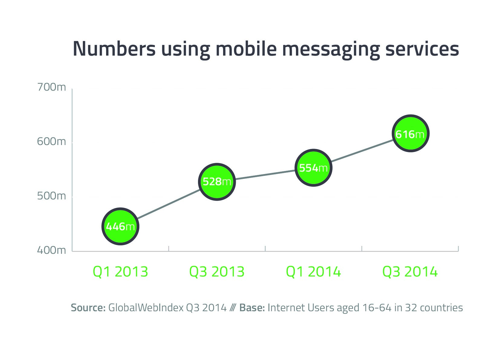 Numbers_using_mobile_messaging_services