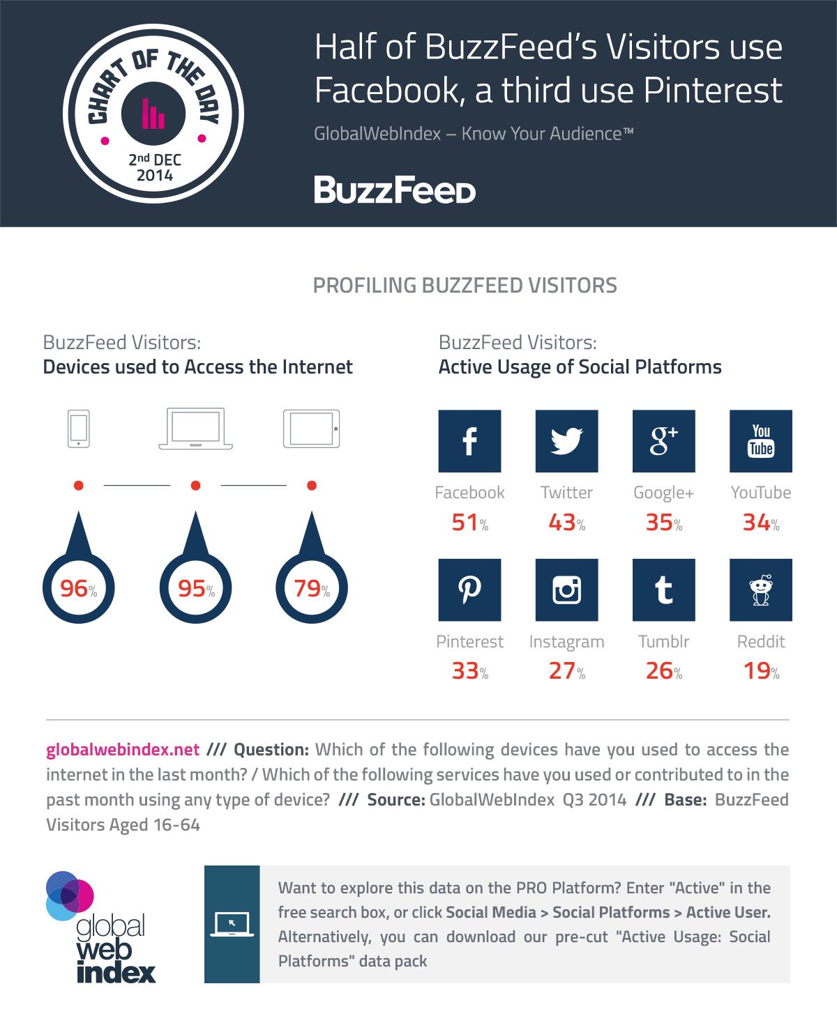 2nd-Dec-2014-Half-of-Buzzfeeds-Visitors-use-Facebook