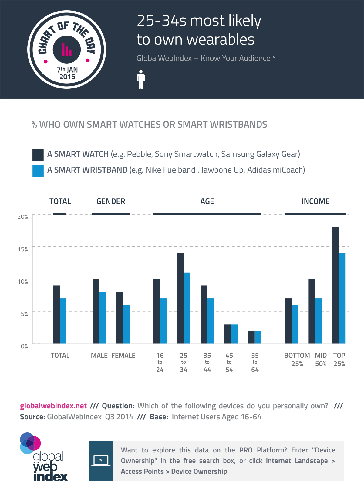 25-34s most likely to own wearables
