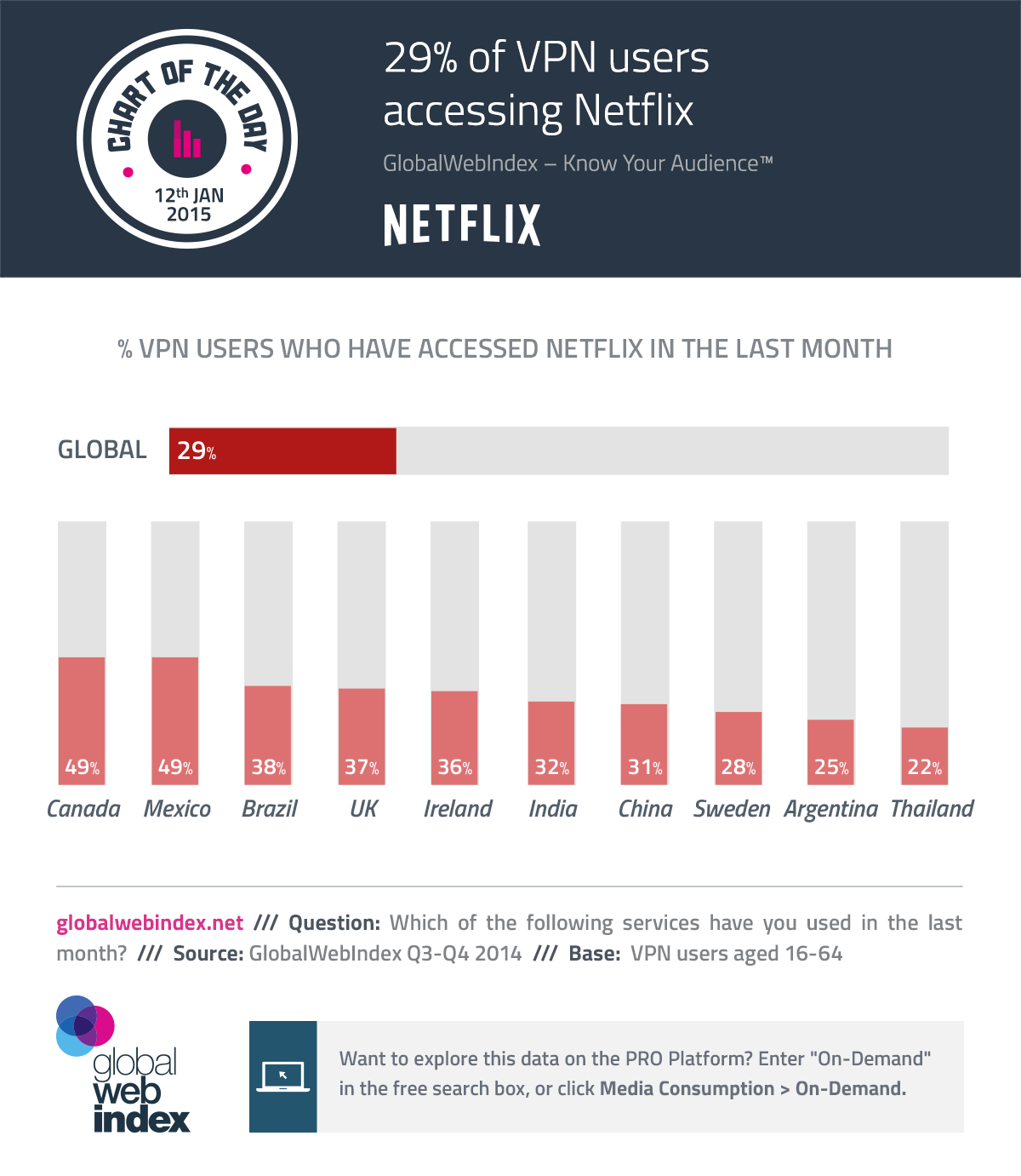 12th-Jan-2015-29-of-VPN-users-accessing-Netflix
