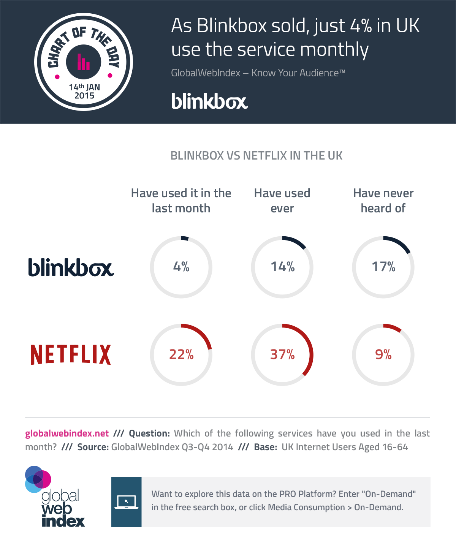 14th-Jan-2015-Blinkbox-vs-Netflix-in-the-UK