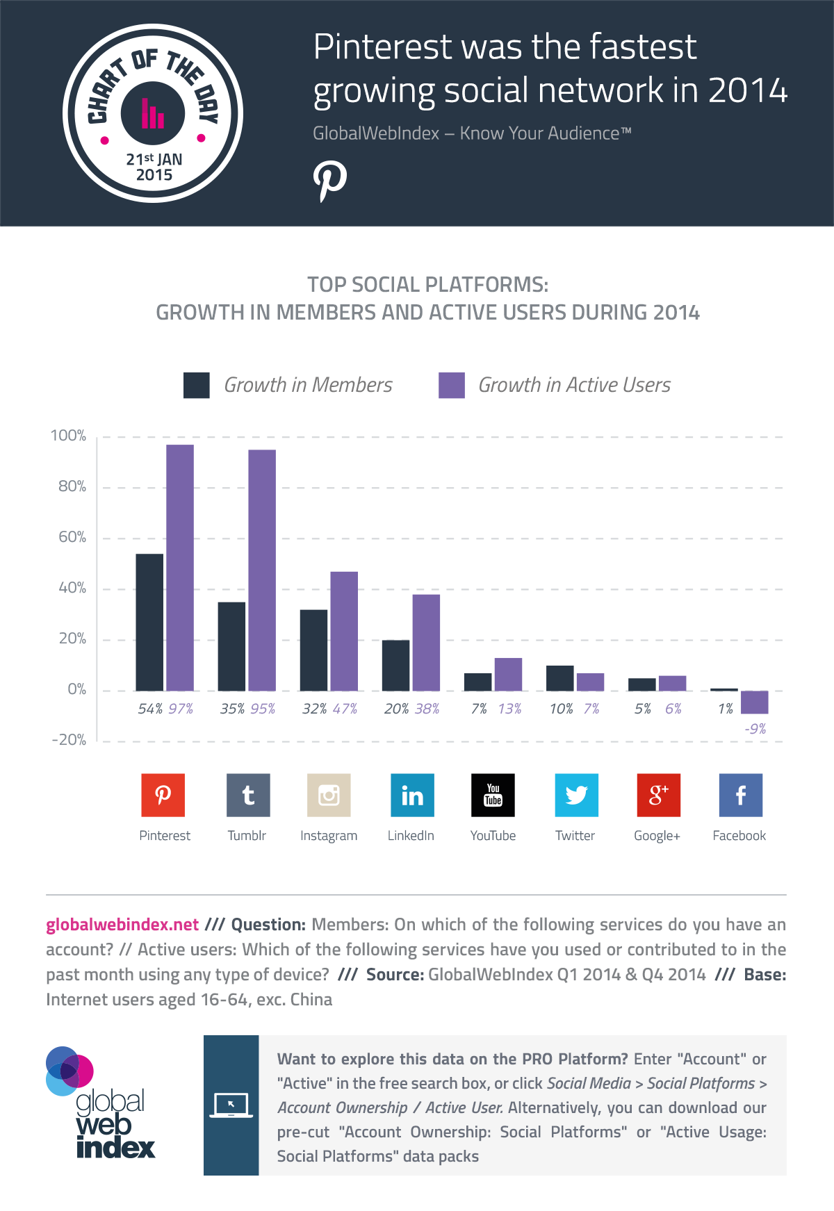 21st-Jan-2015-Pinterest-was-the-fastest-growing-social-network-in-2014