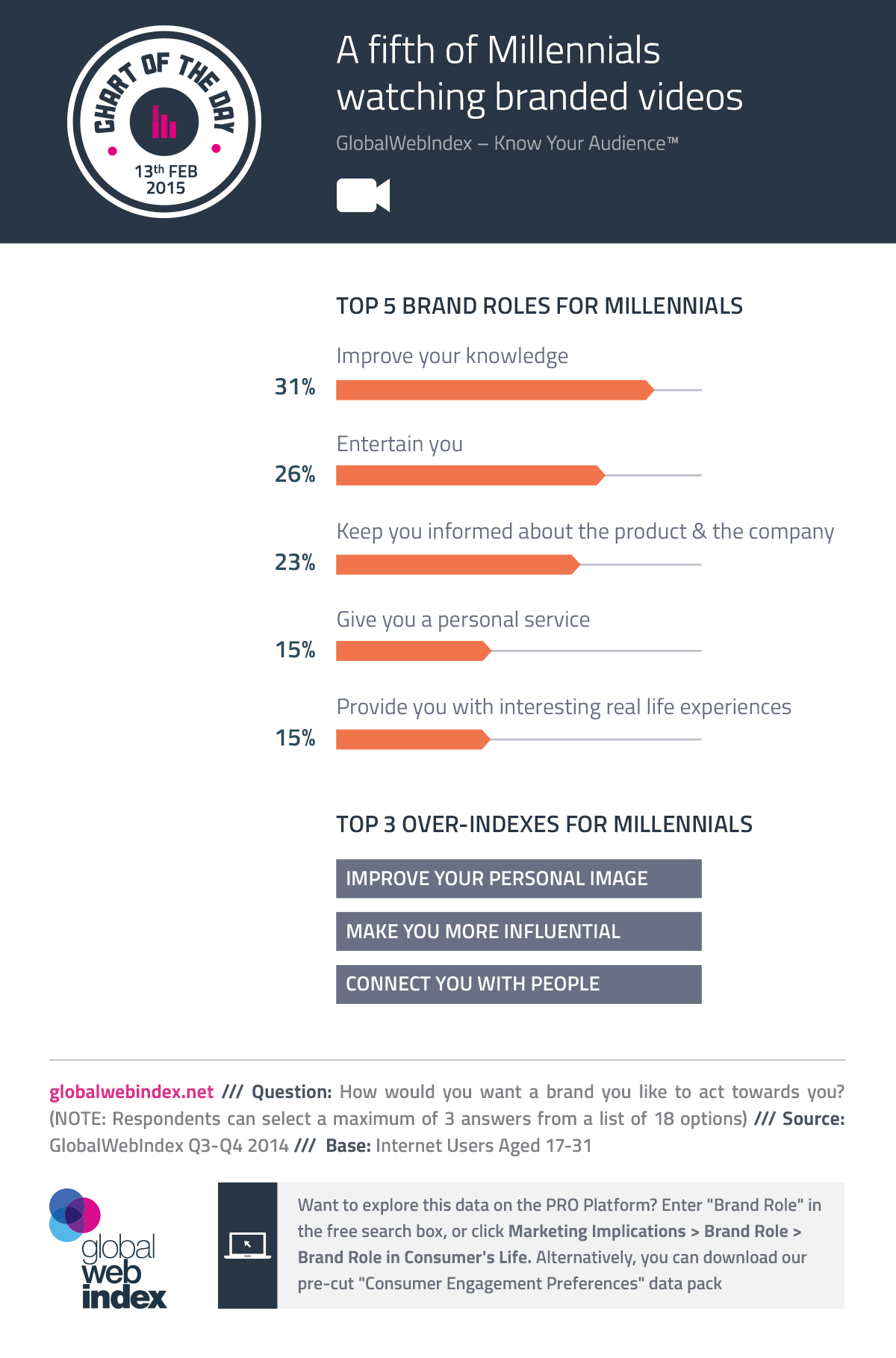 13th-Feb-2015-A-fifth-of-Millennials-watching-branded-videos