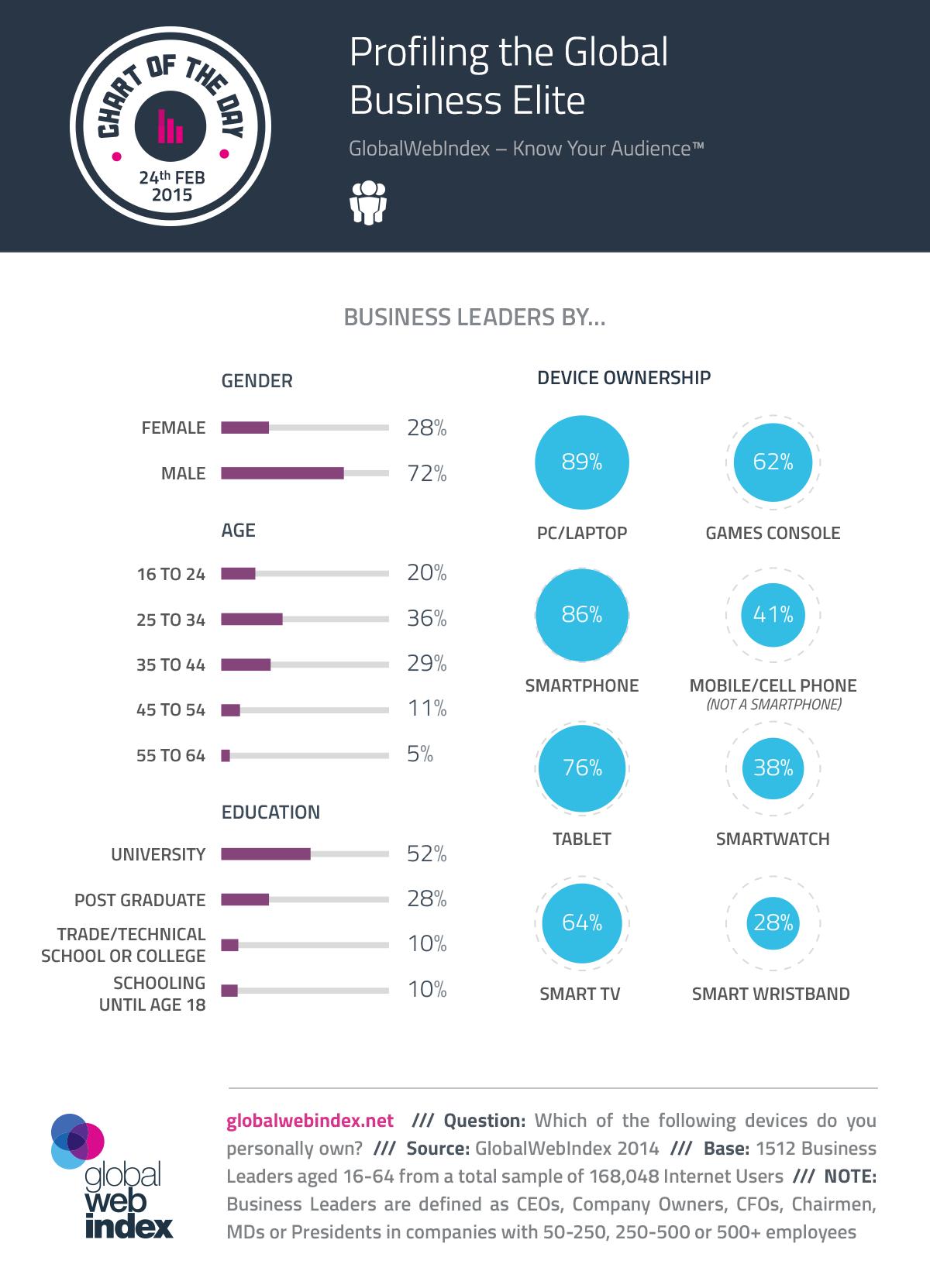 24th-Feb-2015-Profiling-the-Global-Business-Elite