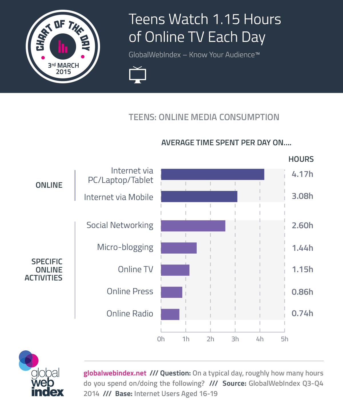 3rd-Feb-2015-Teens-Watch-1.15-Hours-of-Online-TV-Each-Day