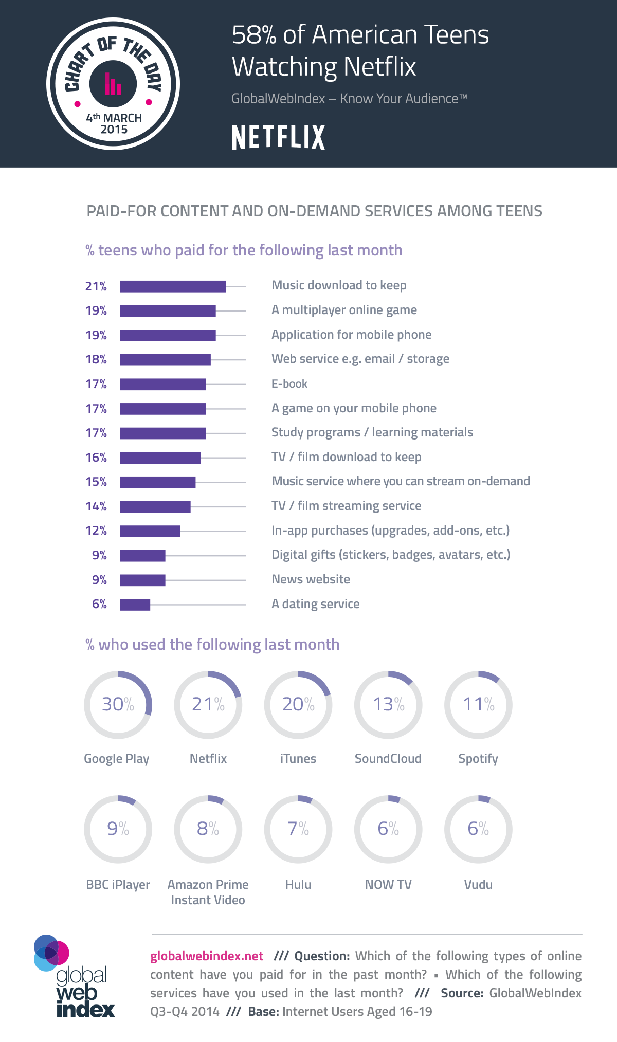 4th-March-2015-58-of-American-Teens-Watching-Netflix