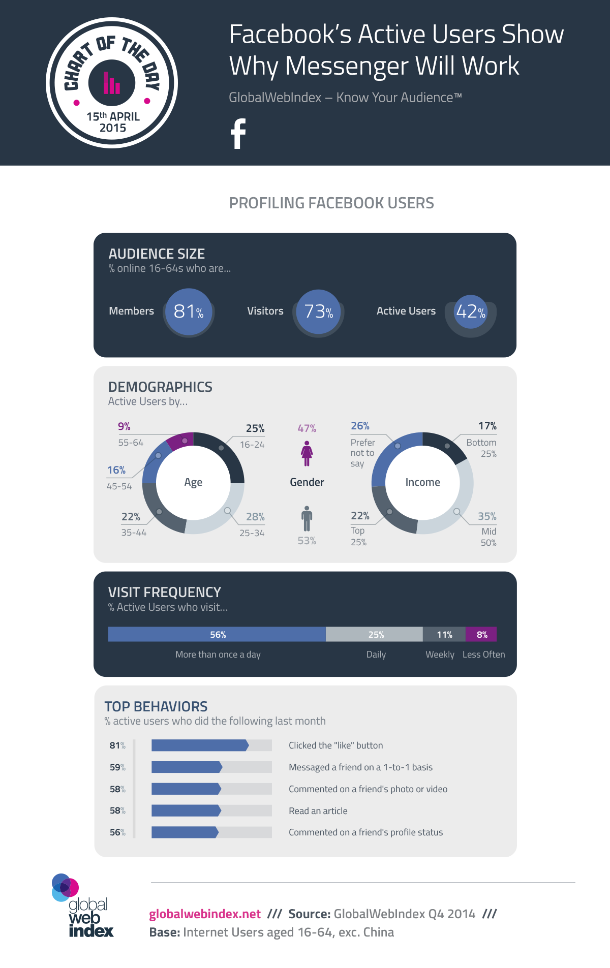 15th-April-2015-Facebooks-Active-Users-Show-Why-Messenger-Will-Work