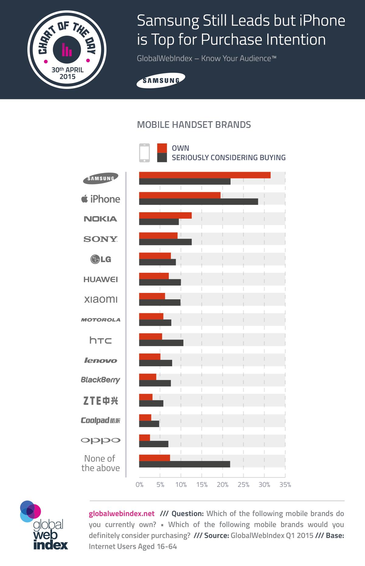 30th-April-2015-Samsung-Still-Leads