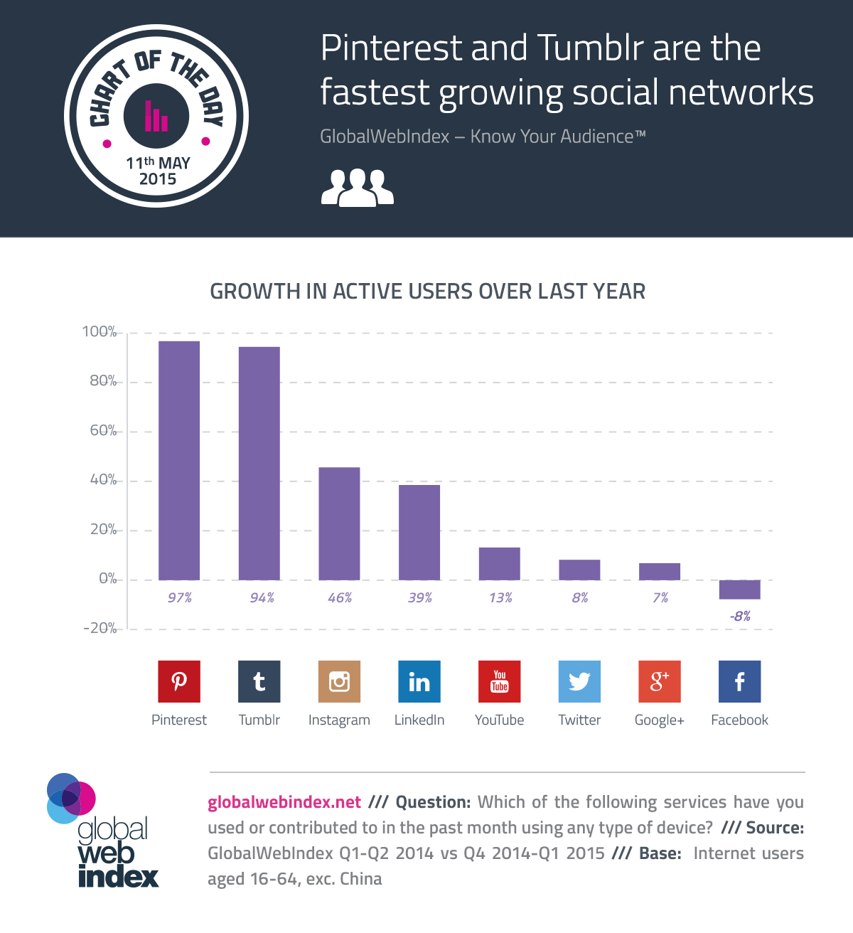 11th-May-2015-Pinterest-and-Tumblr-are-the-fastest-growing-social-networks