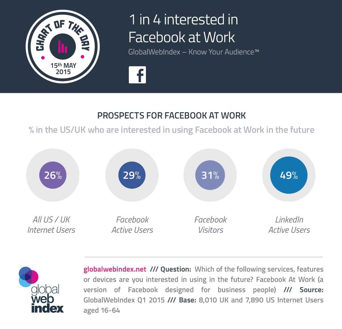 15th-May-2015-1-in-4-interested-in-Facebook-at-Work