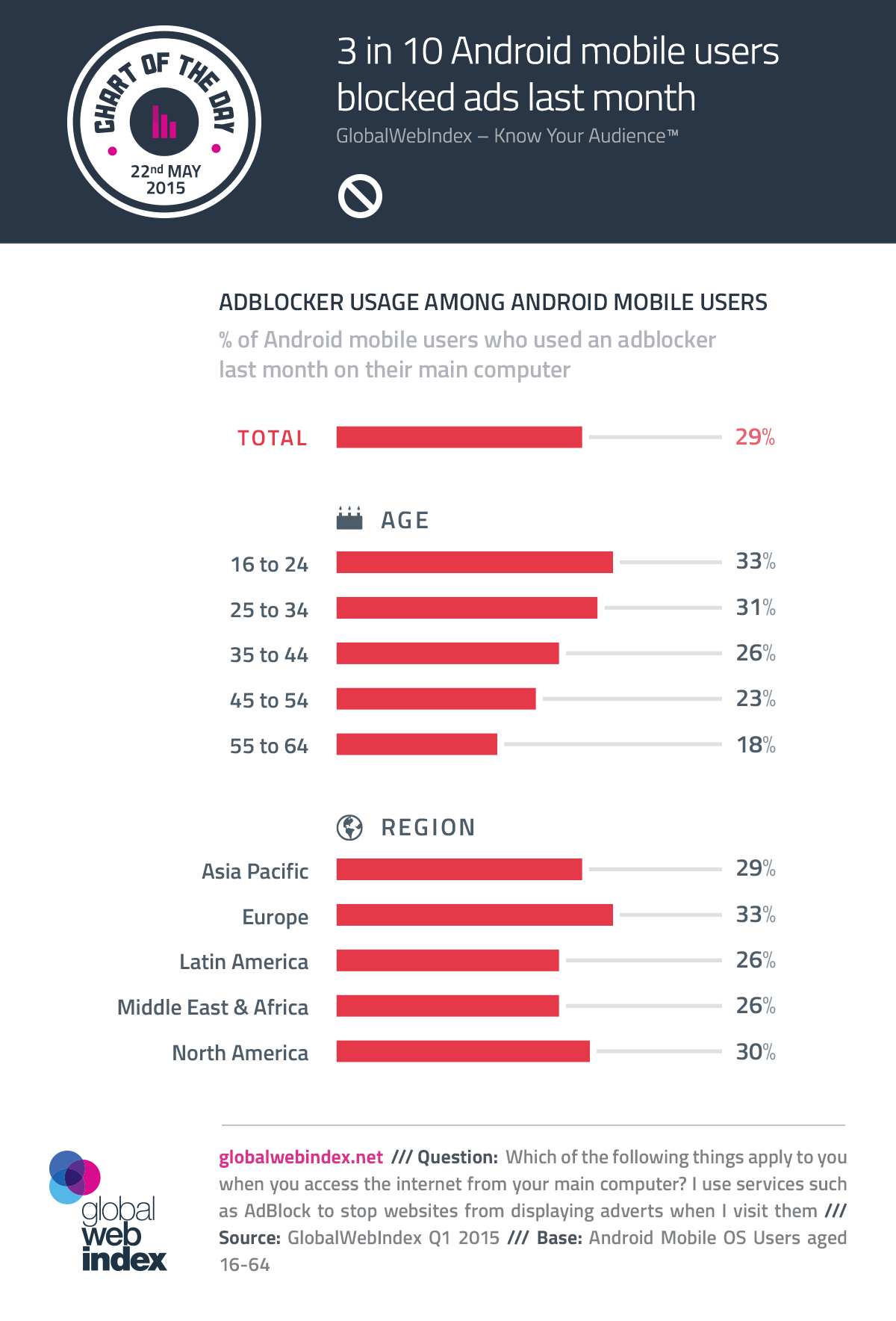 22nd-May-2015-3-in-10-Android-mobile-users-blocked-ads-last-month