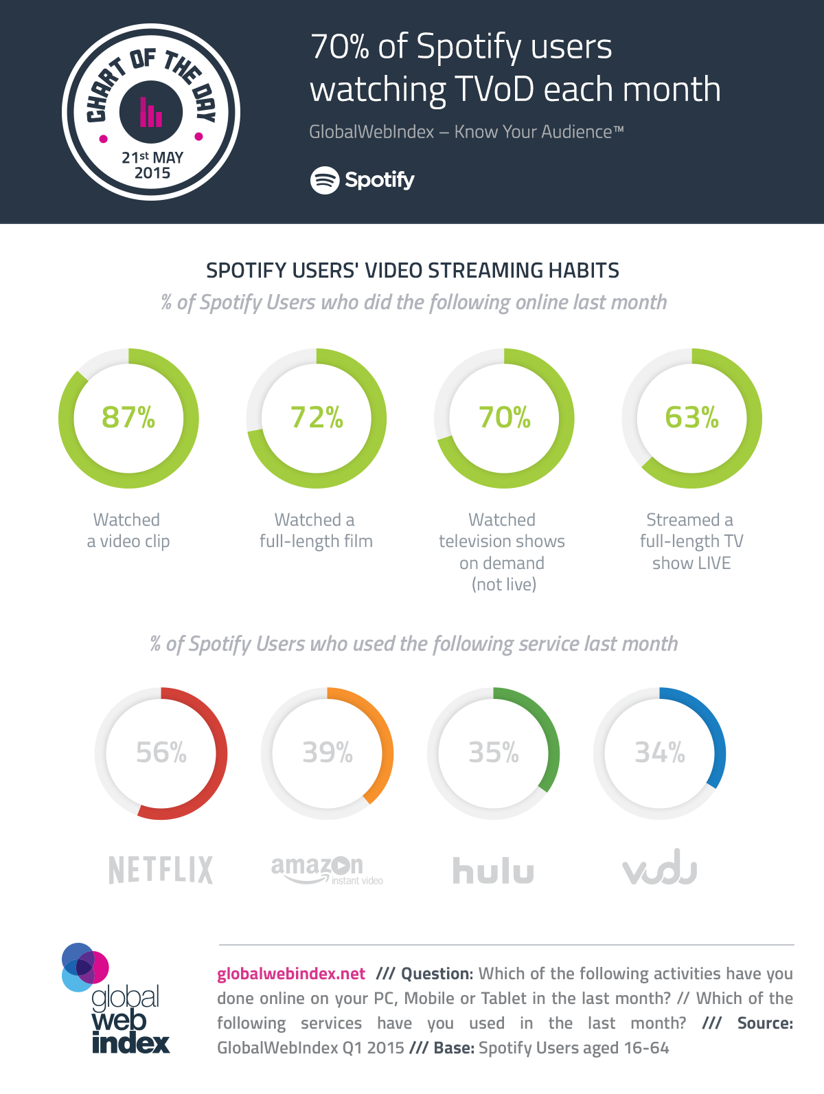 21st-May-2015-70-of-Spotify-users-watching-TVoD-each-month