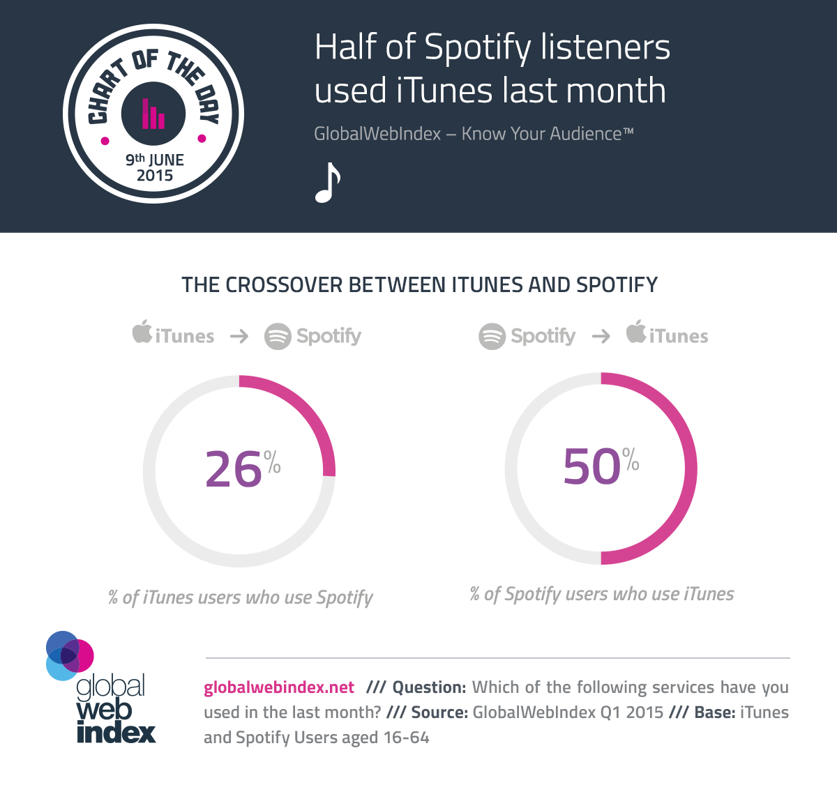 9th-June-2015-Half-of-Spotify-listeners-used-iTunes-last-month