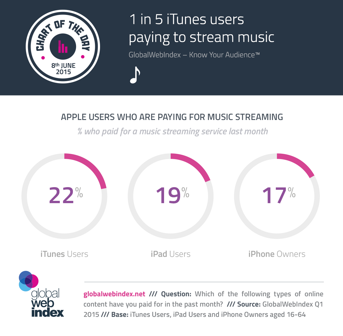 8th-June-2015-1-in-5-iTunes-users-paying-to-stream-music