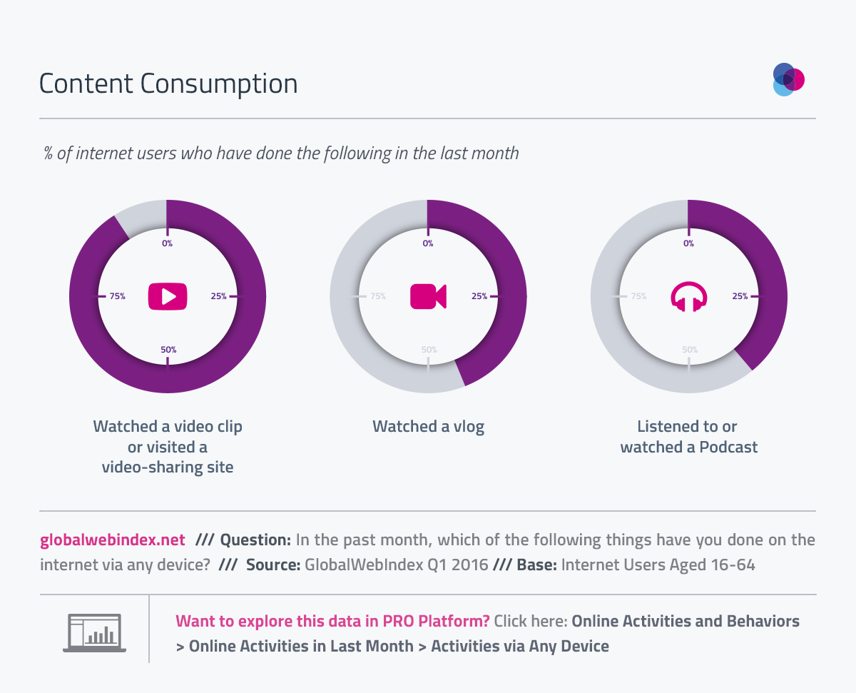 9 in 10 Watched a Video Online Last Month