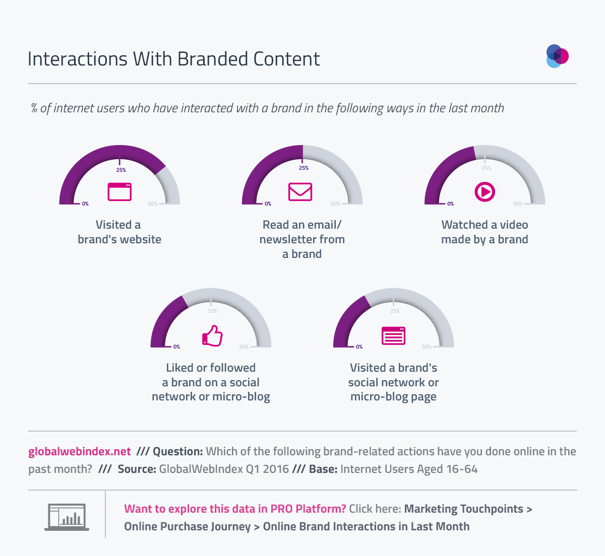 1 in 4 Reading Branded Emails or Watching Brand Videos