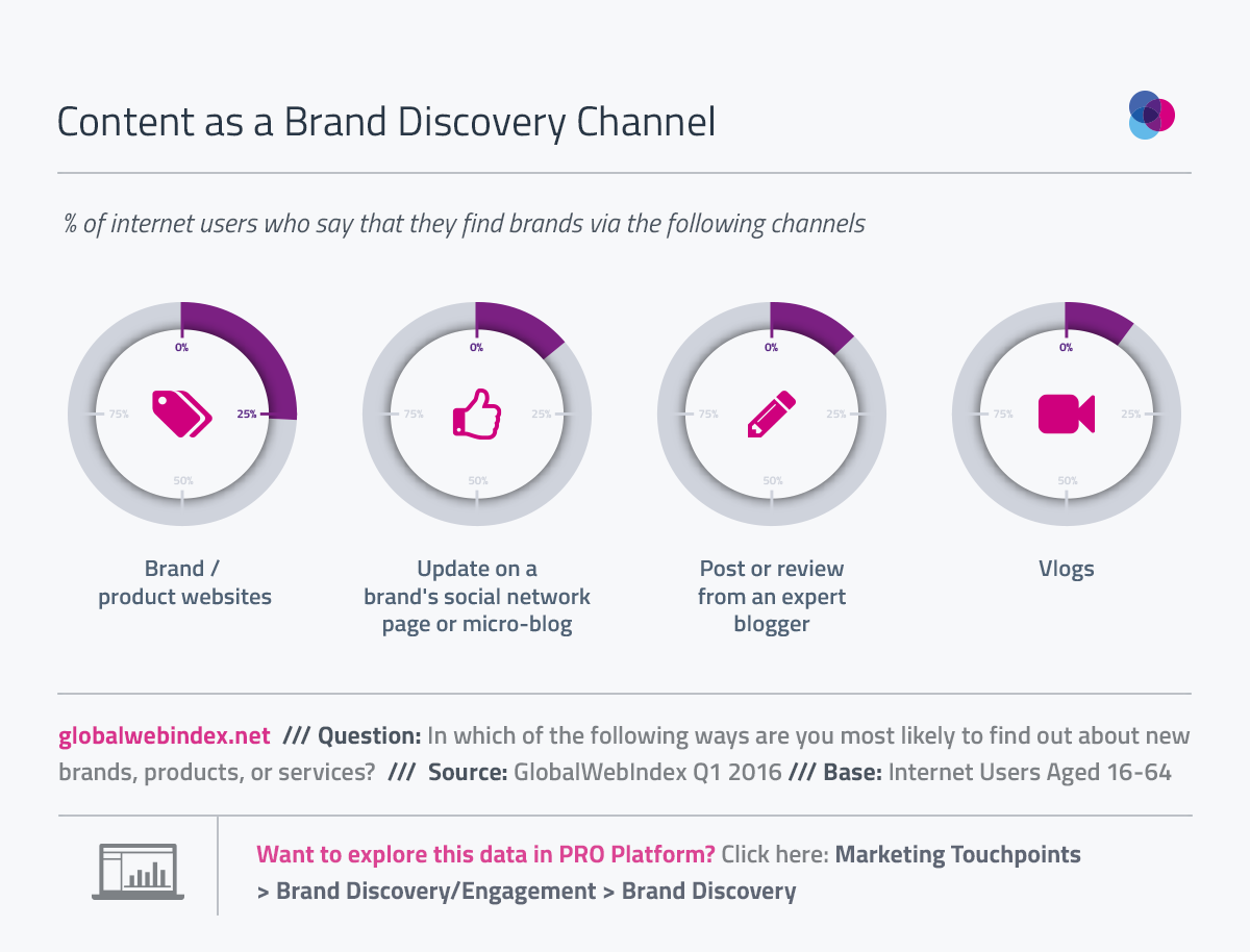 26% Finding New Products on Branded Websites