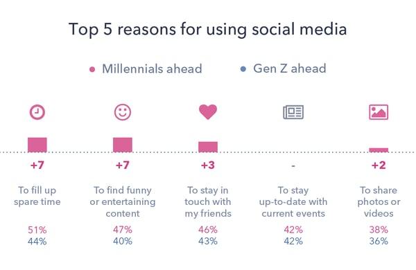 1 - Millennials GenZ C
