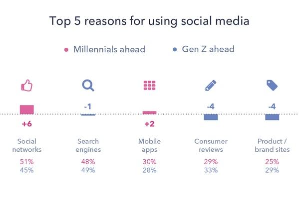 1 - Millennials GenZ D